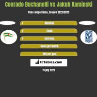 Conrado Buchanelli vs Jakub Kaminski h2h player stats