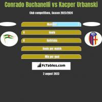 Conrado Buchanelli vs Kacper Urbanski h2h player stats