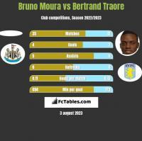 Bruno Moura vs Bertrand Traore h2h player stats