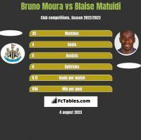 Bruno Moura vs Blaise Matuidi h2h player stats