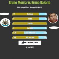 Bruno Moura vs Bruno Nazario h2h player stats