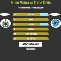 Bruno Moura vs Bruno Savio h2h player stats
