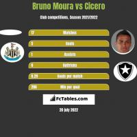 Bruno Moura vs Cicero h2h player stats