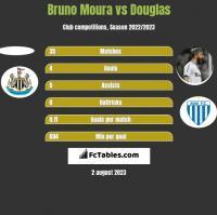 Bruno Moura vs Douglas h2h player stats