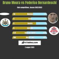 Bruno Moura vs Federico Bernardeschi h2h player stats