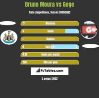Bruno Moura vs Gege h2h player stats