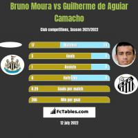 Bruno Moura vs Guilherme de Aguiar Camacho h2h player stats