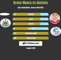 Bruno Moura vs Gustavo h2h player stats