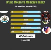 Bruno Moura vs Memphis Depay h2h player stats
