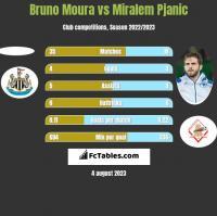 Bruno Moura vs Miralem Pjanić h2h player stats