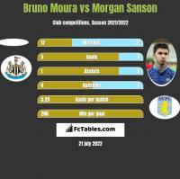 Bruno Moura vs Morgan Sanson h2h player stats