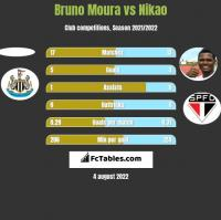 Bruno Moura vs Nikao h2h player stats