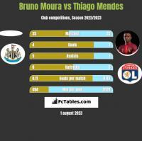 Bruno Moura vs Thiago Mendes h2h player stats