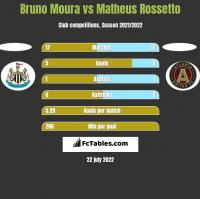 Bruno Moura vs Matheus Rossetto h2h player stats