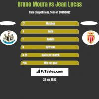 Bruno Moura vs Jean Lucas h2h player stats
