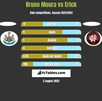 Bruno Moura vs Erick h2h player stats
