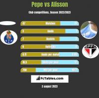 Pepe vs Alisson h2h player stats