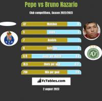 Pepe vs Bruno Nazario h2h player stats