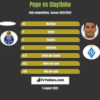 Pepe vs Claytinho h2h player stats