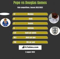 Pepe vs Douglas Gomes h2h player stats