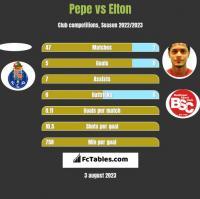 Pepe vs Elton h2h player stats