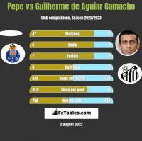 Pepe vs Guilherme de Aguiar Camacho h2h player stats