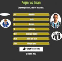 Pepe vs Luan h2h player stats