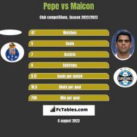 Pepe vs Maicon h2h player stats