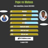 Pepe vs Mateus h2h player stats