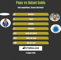 Pepe vs Rafael Sobis h2h player stats