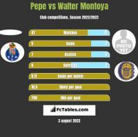 Pepe vs Walter Montoya h2h player stats