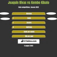 Joaquin Rivas vs Kembo Kibato h2h player stats