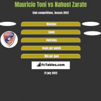 Mauricio Toni vs Nahuel Zarate h2h player stats