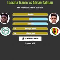 Lassina Traore vs Adrian Dalmau h2h player stats