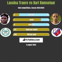 Lassina Traore vs Bart Ramselaar h2h player stats