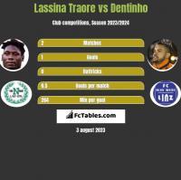 Lassina Traore vs Dentinho h2h player stats