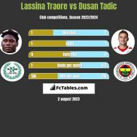 Lassina Traore vs Dusan Tadic h2h player stats