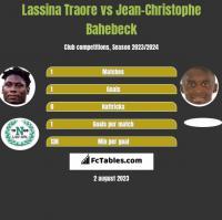 Lassina Traore vs Jean-Christophe Bahebeck h2h player stats