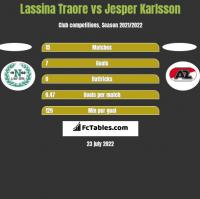 Lassina Traore vs Jesper Karlsson h2h player stats