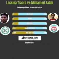 Lassina Traore vs Mohamed Salah h2h player stats