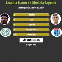 Lassina Traore vs Mustafa Saymak h2h player stats