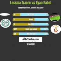 Lassina Traore vs Ryan Babel h2h player stats