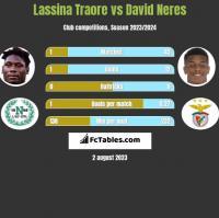 Lassina Traore vs David Neres h2h player stats