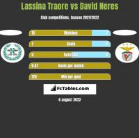 Lassina Traore vs David Neres h2h player stats
