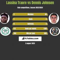 Lassina Traore vs Dennis Johnsen h2h player stats