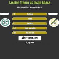Lassina Traore vs Issah Abass h2h player stats