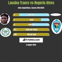 Lassina Traore vs Rogerio Alves h2h player stats
