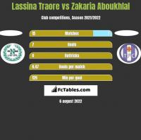 Lassina Traore vs Zakaria Aboukhlal h2h player stats