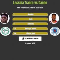 Lassina Traore vs Danilo h2h player stats