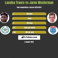 Lassina Traore vs Jarno Westerman h2h player stats